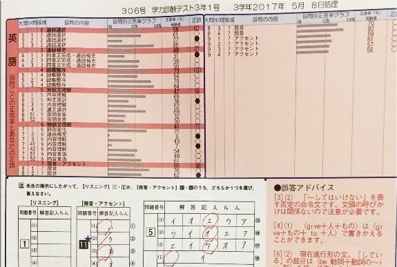 板橋学習塾の学力診断テスト